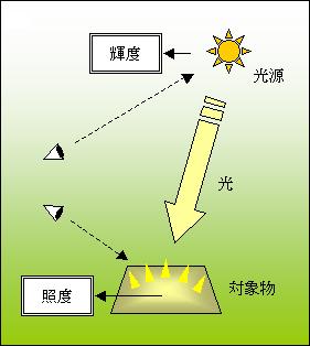 照度」と「輝度」とは   計測器・測定器レンタルのレックス