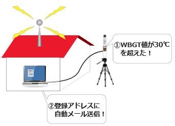 熱中症指数計 WBGT-213B(京都電子工業) レンタル