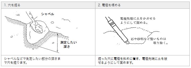 在土壤中埋入pH电极和硝酸电极的方法