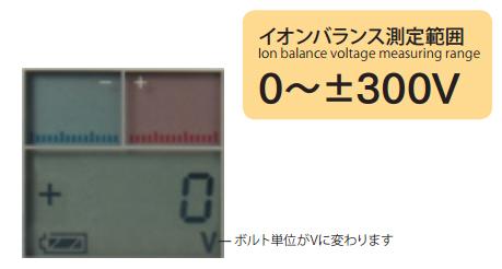 测量离子平衡