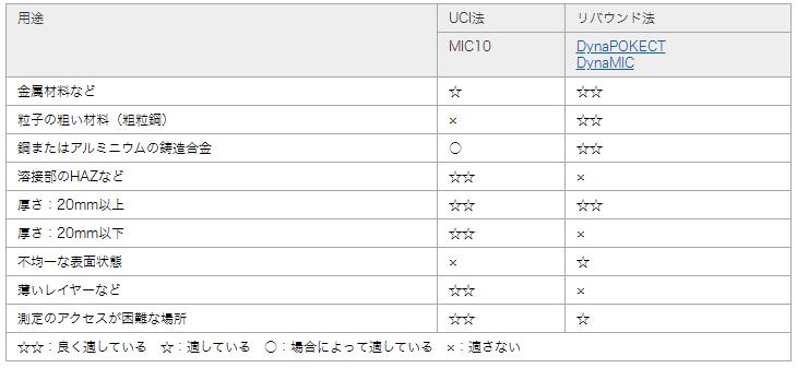 UCI法による硬さ試験とリバウンド法による硬さ試験の用途
