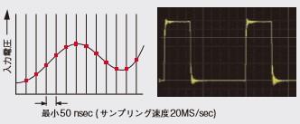 パルスの立ち上がりを測定