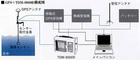 GPS深浅測量