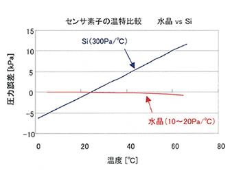 M-P450-WS1 圧力・温度特性