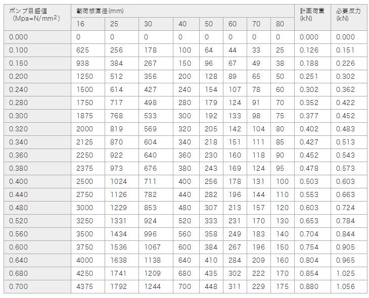 計画最大荷重と反力及び載荷板の種類選定表