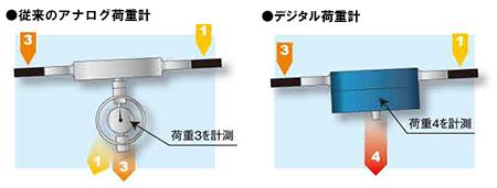 従来のアナログ荷重計とデジタル荷重計