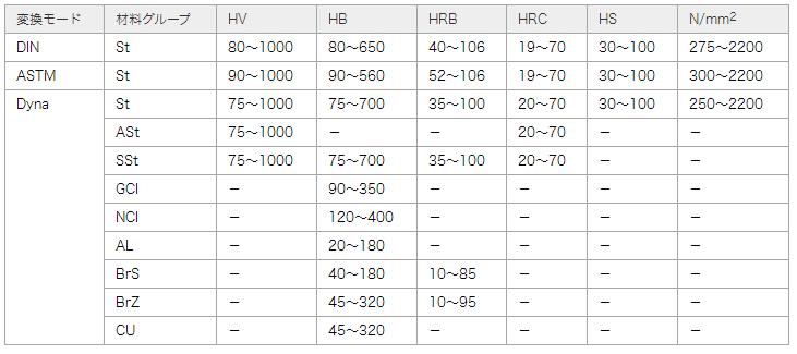 変換テーブルの適用範囲