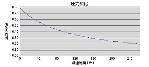 複雑・微小な圧力変動調査