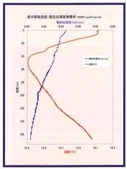 CT-2000の記録例