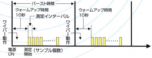 測定モードと観測期間