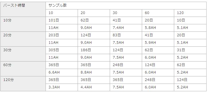 測定インターバル:1秒の時 上段:観測可能期間 下段:電池消費量