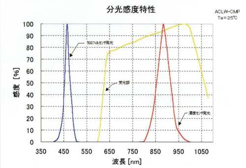 クロロフィル濁度センサ感度特性
