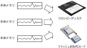PCとのオフラインデータ交換