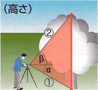 デュアルチルト測定
