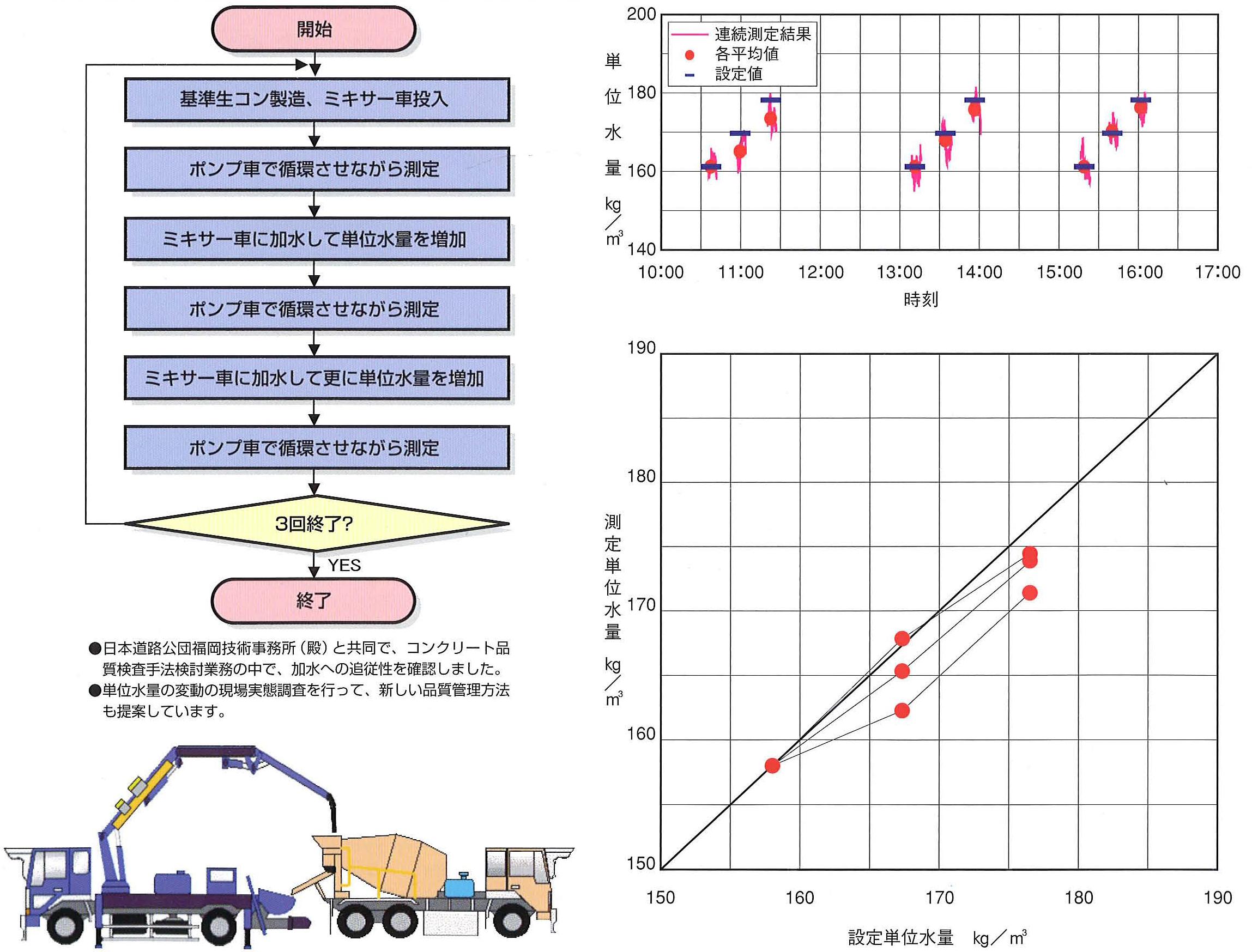 単位水量変化(加水)に対する測定器値の追従性の確認