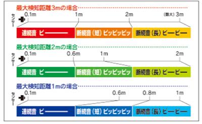 最大検知距離 3m・2m・1m 切替可能