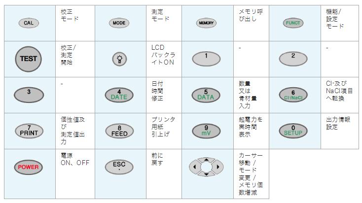各種ボタン説明