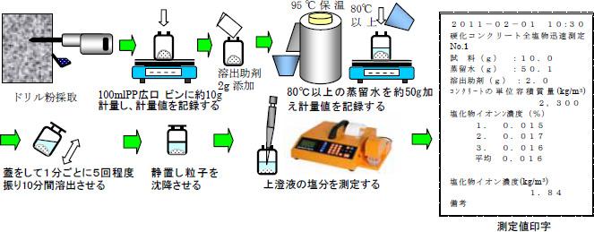 塩分迅速測定法の概要