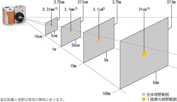 測定距離と視野の大きさ