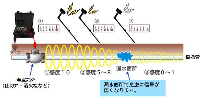 送信機の設置方法