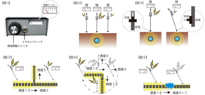 受信機の操作方法