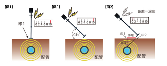 配管深度の測定方法