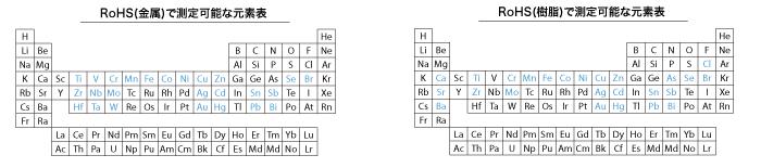 RoHSで検出できる元素