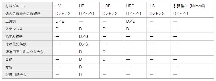 測定対象材料グループと適合インパクトデバイス