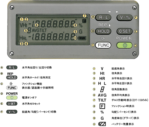 大型デジタル表示能率的なキー操作