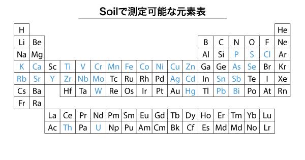 測定可能元素