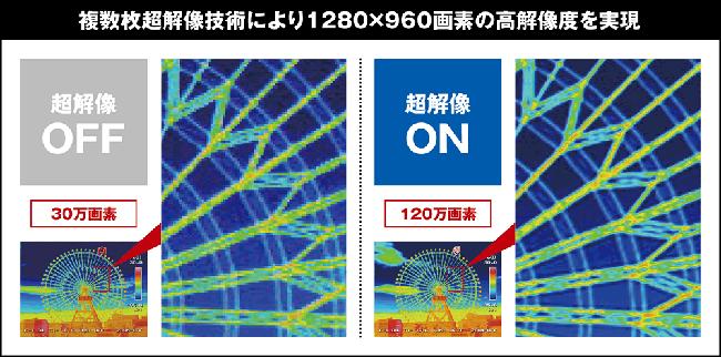 最大記録画素数120万画素の高精細な熱画像