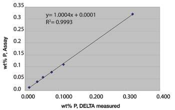 DELTA Professional合金仕様による低合金鋼に含まれるリン(P)の解析相関