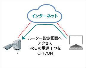 リモートでPoE電源のON/OFF