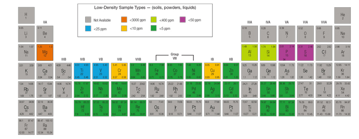VANTA検出限界(LOD)周期表