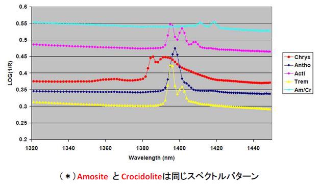 アスベスト鉱物のNIRスペクトル