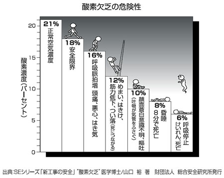 测量氧气浓度从0到25 vol%