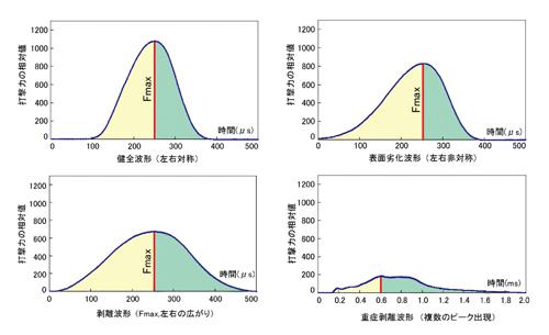 測定波形例