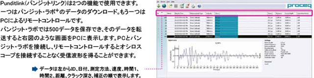 Punditlink(パンジットリンク):データダウンロード&受信波形表示