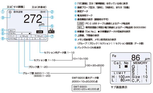 本体LCD表示項目