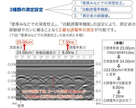 誘電率の測定