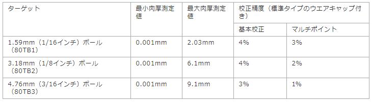 0.001mmから25.4mmまでの肉厚を測定 ※弊社では9.1mmまで