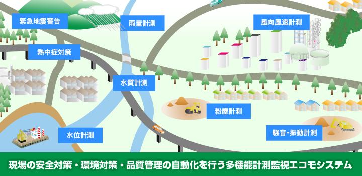 エコモシステムecoMo system