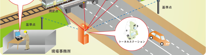 三次元自動変位計測システムTcaWin