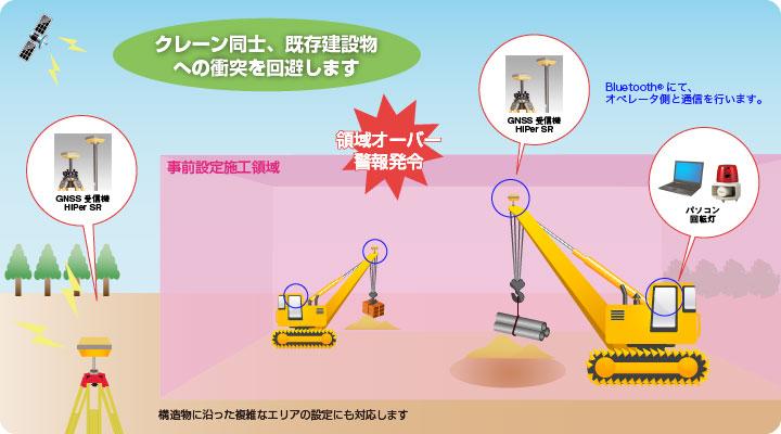 3Dゾーン監視システムrexse Zone