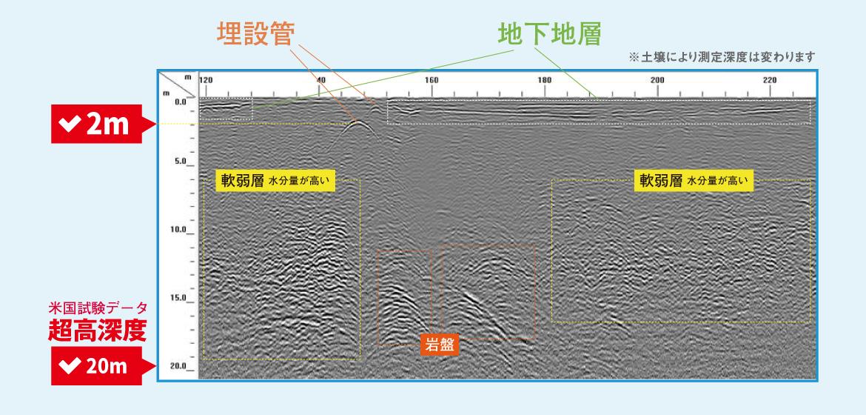 超高深度探査 200HSアンテナ 探査例