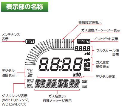RM-6003 表示部名称