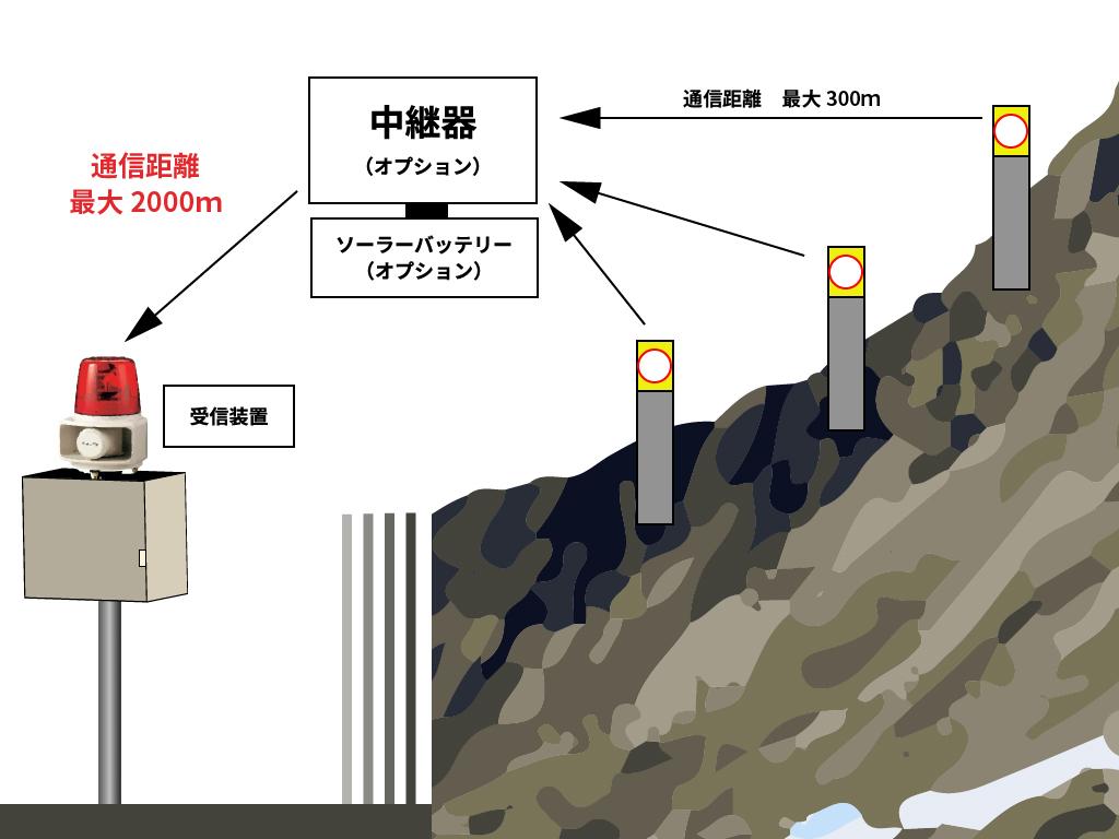 斜面崩壊警報システムWLMS